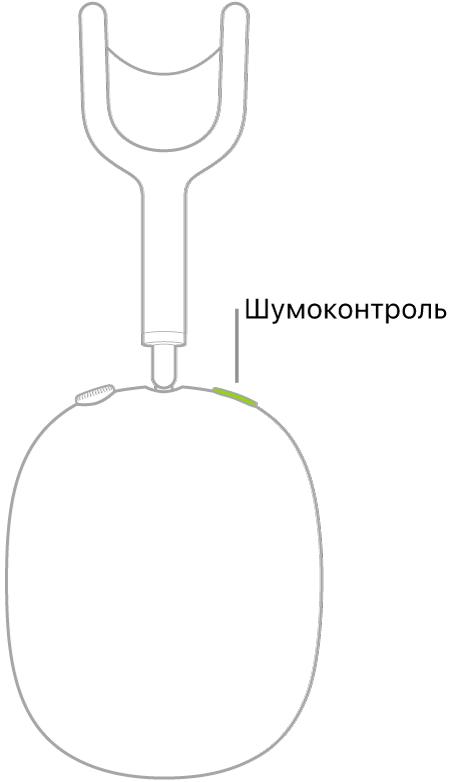 Ілюстрація, на якій показано розташування кнопки «Шумоконтроль» на правому навушнику AirPodsMax.