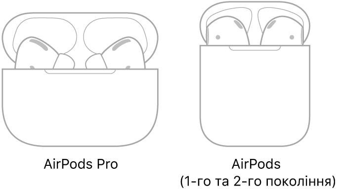 На ілюстрації зліва зображено AirPodsPro у футлярі. На ілюстрації справа зображено AirPods (2-го покоління) у футлярі.