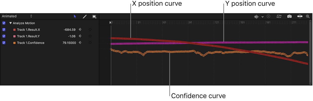 Keyframe Editor showing tracking keyframes, including the Confidence curve