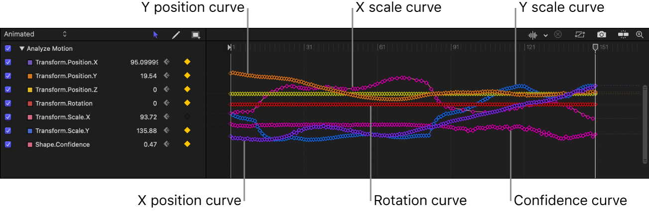 Keyframe Editor showing keyframes created by tracking analysis, including the Confidence curve