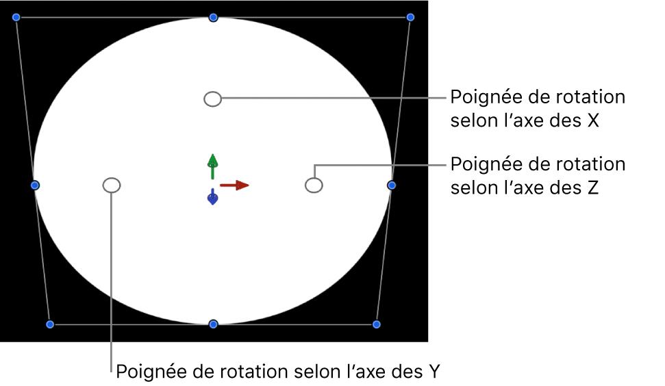 Commandes de rotation 3D à l'écran