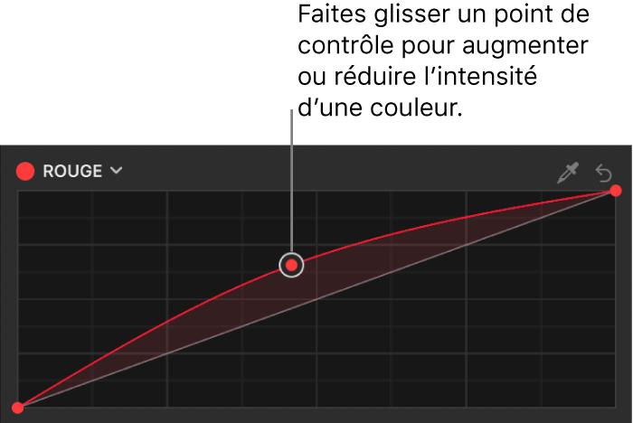 Inspecteur de filtres affichant un point de contrôle glissé vers le haut sur la courbe de couleur du rouge dans le filtre Courbes de couleur