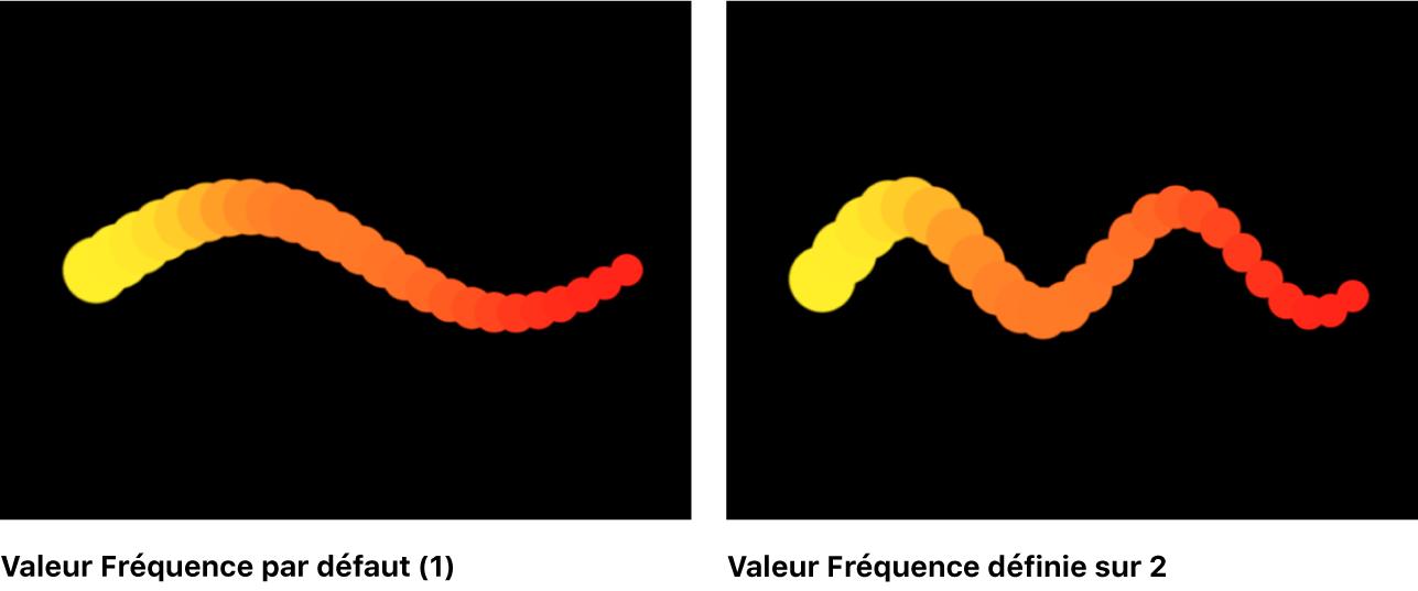 Canevas comparant des réplicateurs définis sur la forme Vagues, à différentes fréquences