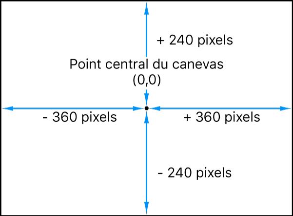 Diagramme montrant le système de coordonnées de Motion, qui place le point0,0 au centre du canevas