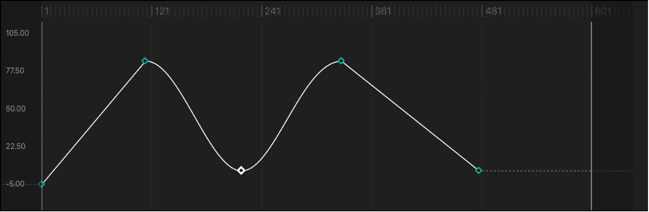 Segment de courbe réglé sur la méthode d'interpolation En continu