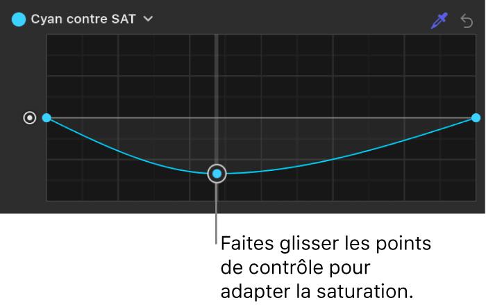 Inspecteur de filtres affichant des points de contrôle ajustés sur la courbe Cyan contre saturation