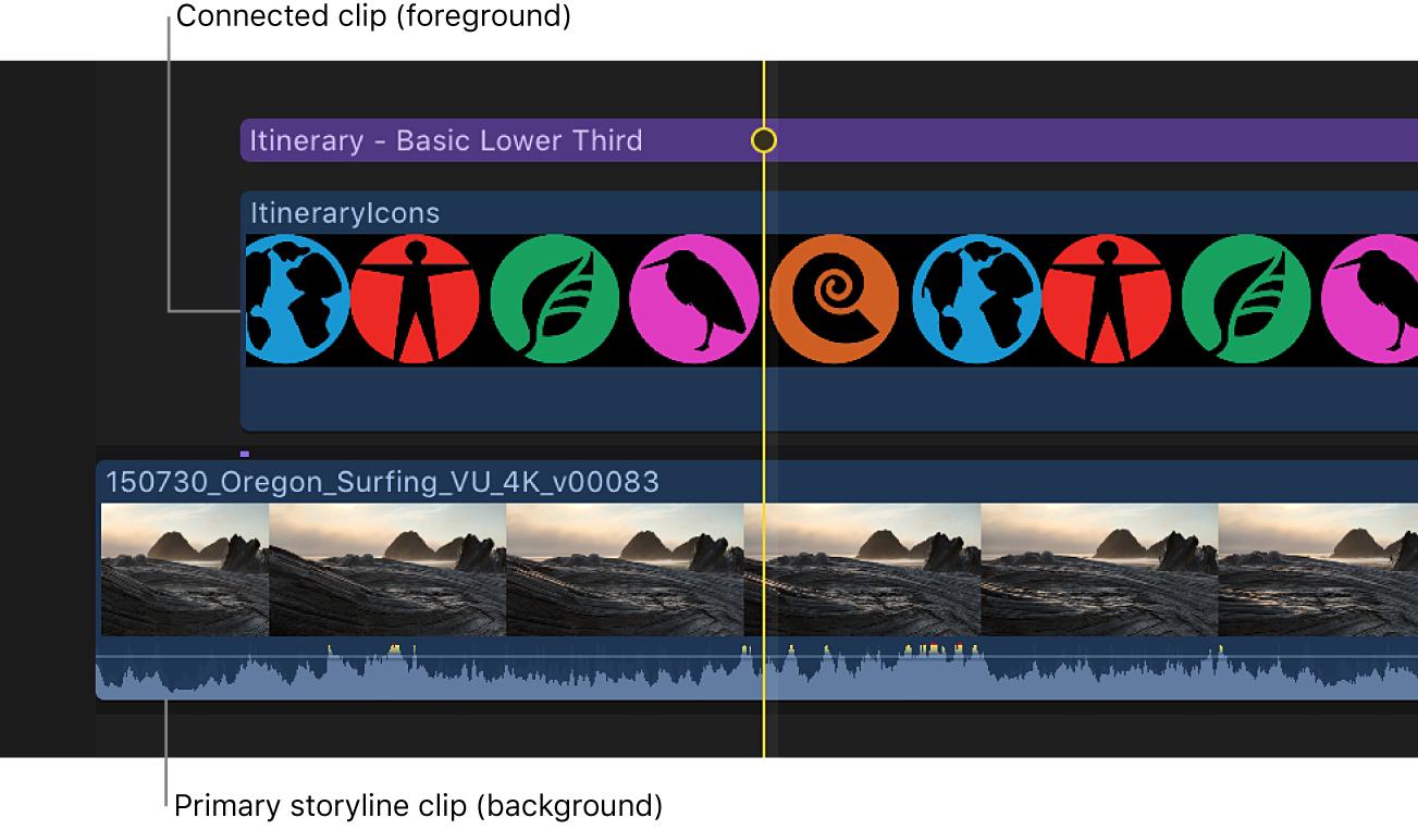 Die Timeline mit Alpha-Kanal-Vordergrundclip und damit verbundenem Hintergrundclip in der primären Handlung