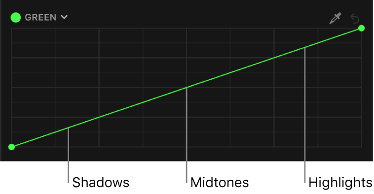 The green color curve showing tonal areas of the image (shadows, midtones, and highlights) distributed along the curve