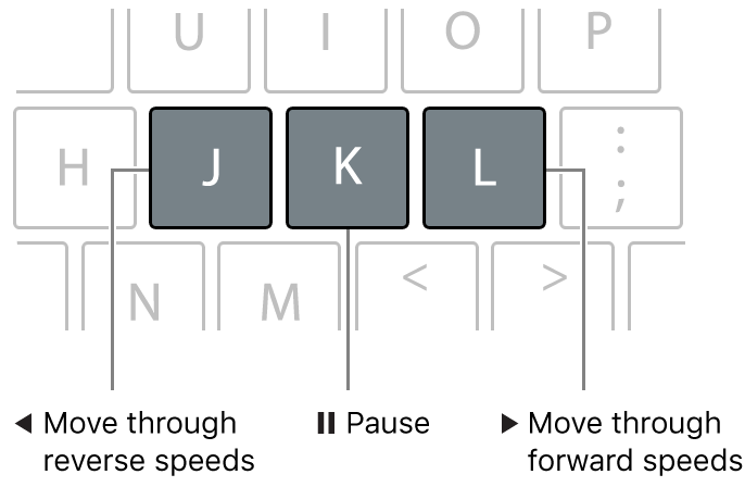 The J, K, and L keys on the keyboard