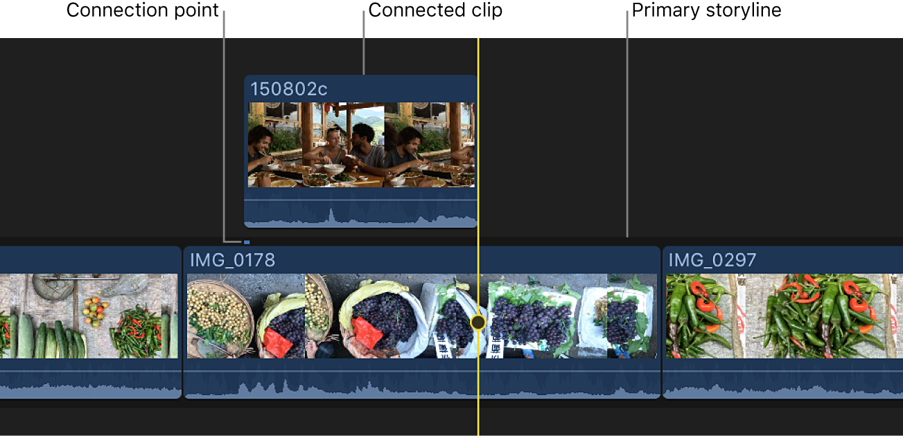 A connected clip in the timeline