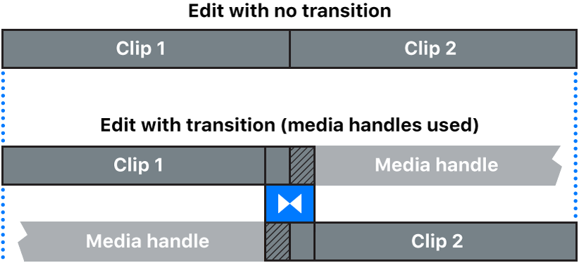 A transition created from clips that have media handles