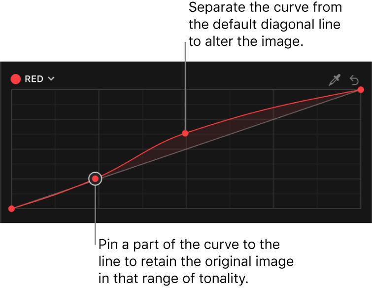 """El inspector de color con varios puntos de control en la curva del color rojo del efecto """"Curvas de color"""""""