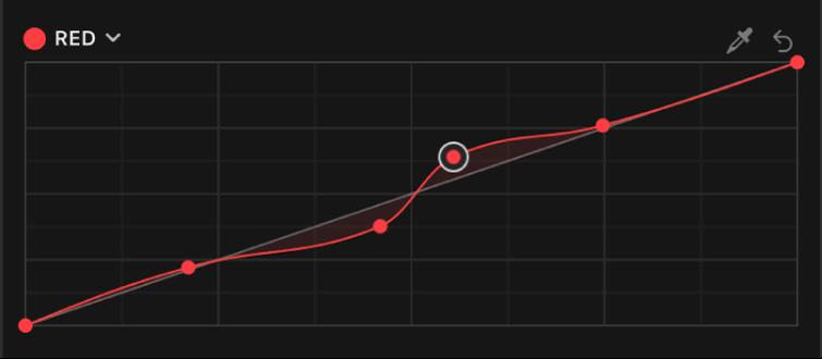 """El inspector de color con puntos de control adicionales añadidos a la curva del color rojo del efecto """"Curvas de color"""""""