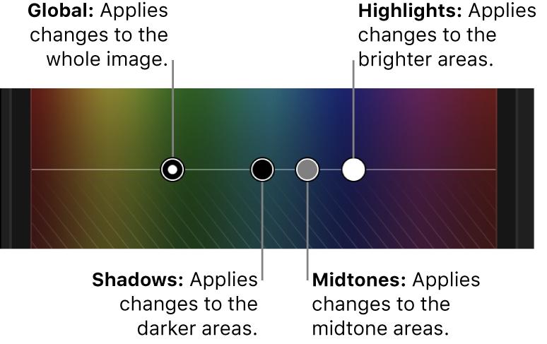 """Controles Global, Sombras, """"Tonos medios"""" y """"Puntos de luz"""" del tablero de color"""