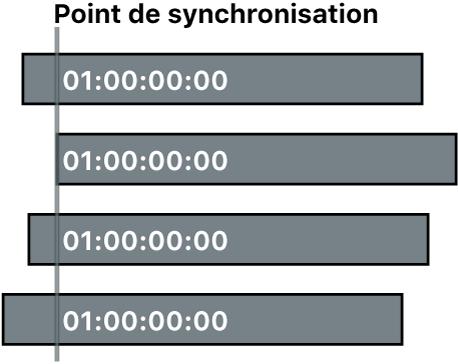 Quatre plans synchronisés à l'aide du timecode