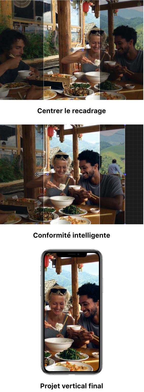 Le premier exemple montre un plan horizontal dans un projet vertical, avec un recadrage centré par défaut ne capturant pas la zone principale importante, à savoir les deux personnes à droite sur l'image. Le deuxième exemple montre la même image recadrée à l'aide de la fonction Conformité intelligente, ne révélant que les deux personnes situées à droite. Le troisième exemple affiche l'image recadrée dans un projet final à la verticale sur l'écran d'un iPhone.
