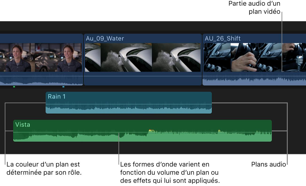 Plans dans la timeline avec des plans vidéo incluant du son et des plans uniquement audio
