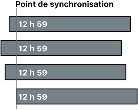 Quatre plans synchronisés à l'aide de la date et de l'heure de création du contenu