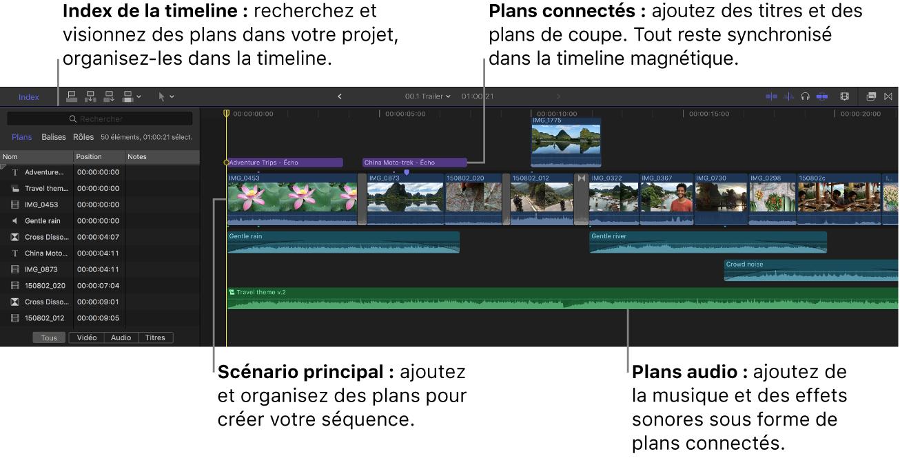 Index de la timeline ouvert à gauche, et timeline affichant le scénario principal, les plans connectés et les plans audio à droite