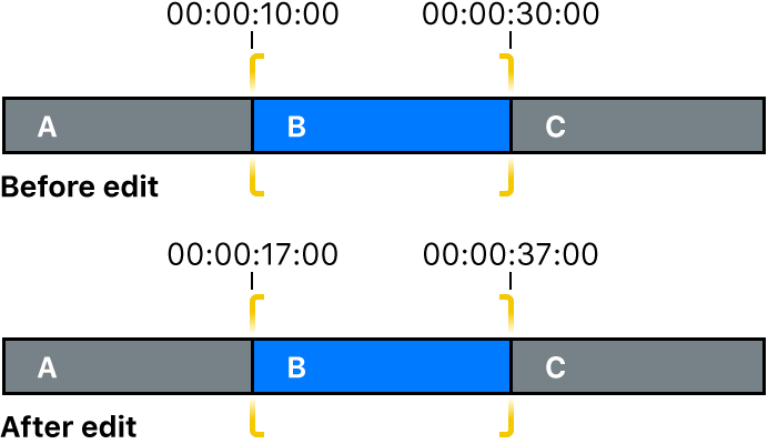 クリップの開始点と終了点がスリップ編集で変化