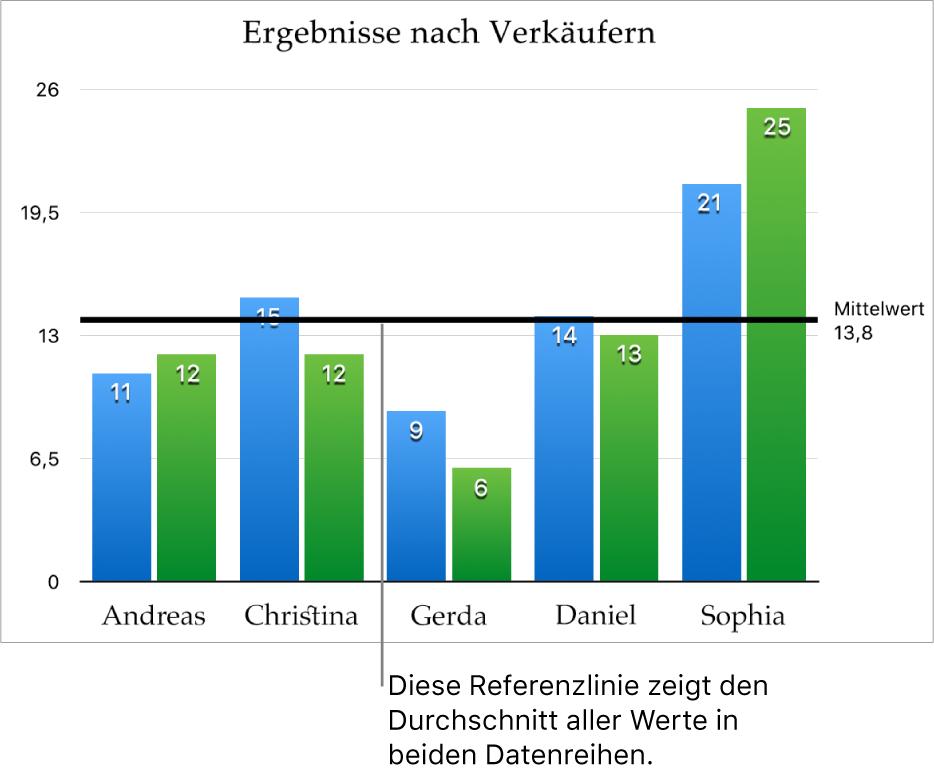 Ein Säulendiagramm mit einer Referenzlinie, die den Durchschnittswert zeigt