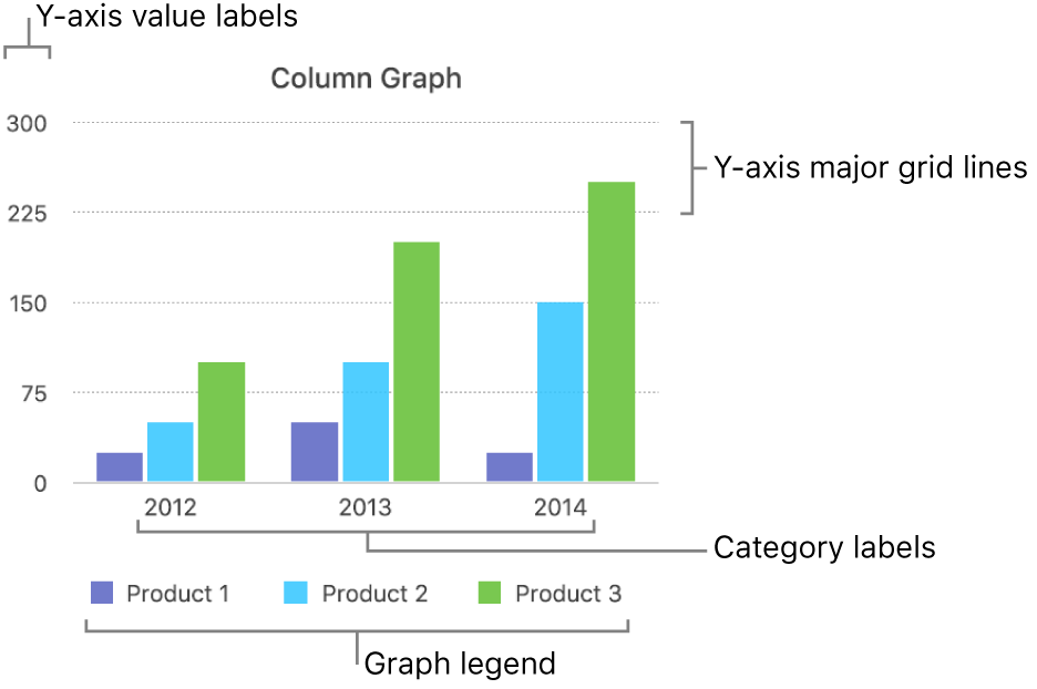 A column graph showing the axis labels and graph legend.