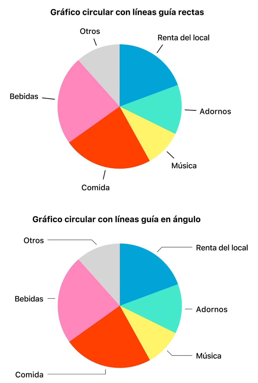 Dos gráficas de sectores: una con líneas guía rectas, la otra con líneas guía angulares.