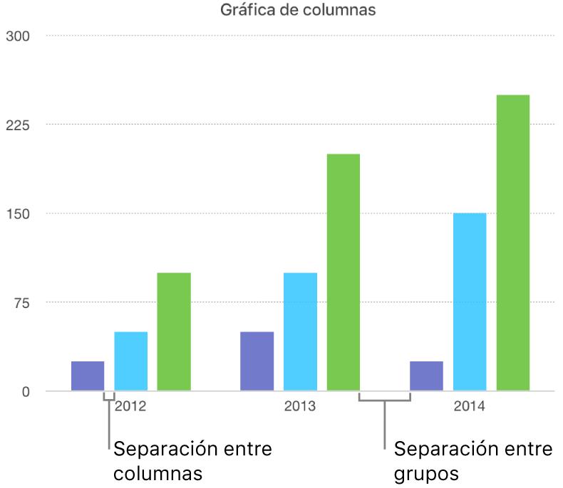 Una gráfica de columnas con la separación entre las columnas frente a la separación entre los conjuntos.