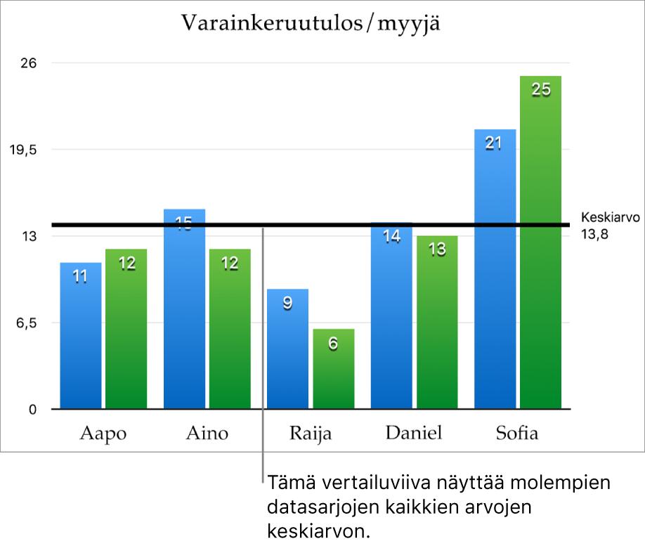 Pylväskaavio, jossa on keskiarvon osoittava vertailuviiva.