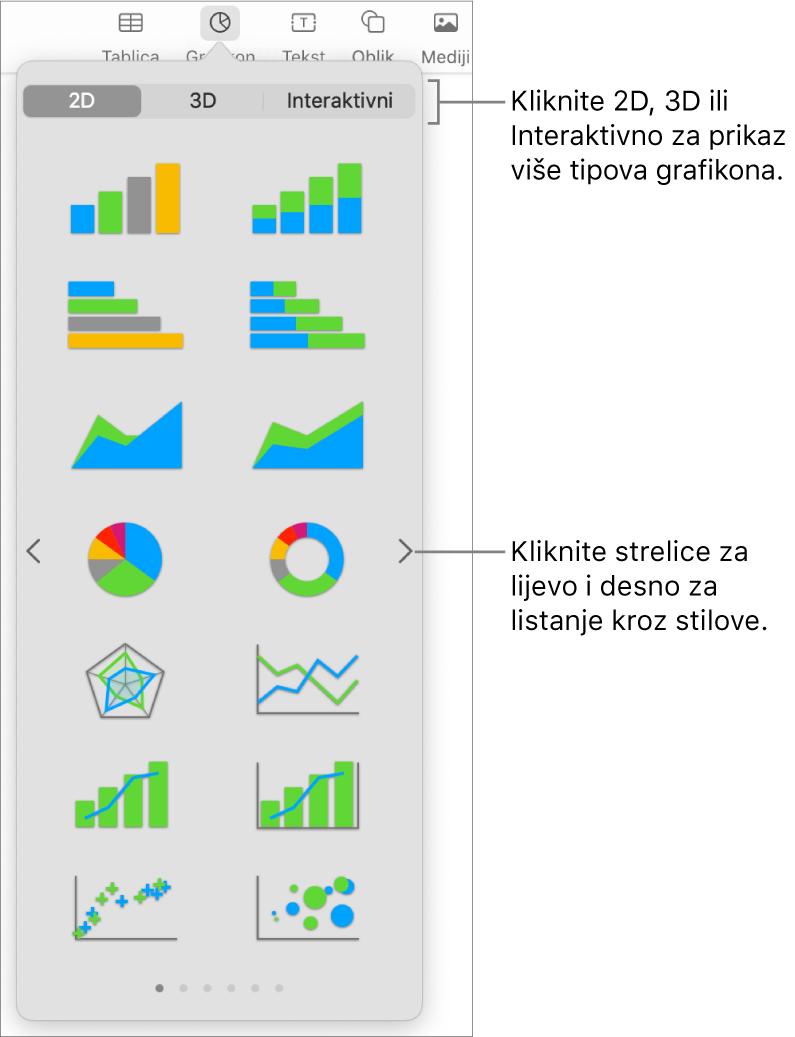 Izbornik Dodaj grafikon.