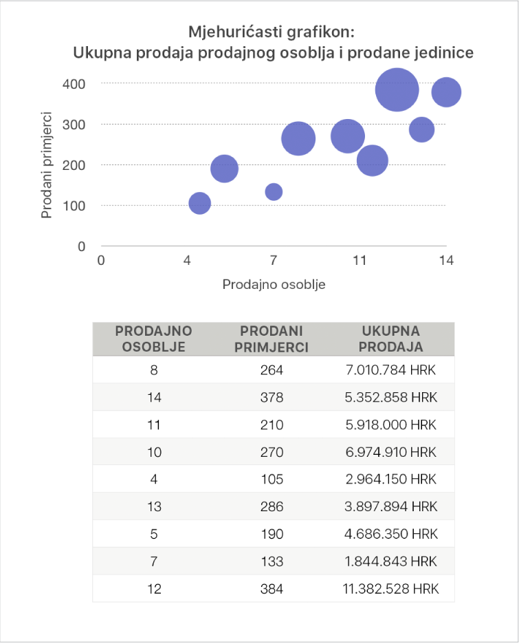 Mjehuričasti grafikon koji prikazuje ukupni iznos u prodaji kao funkciju broja prodavača i prodanih jedinica.