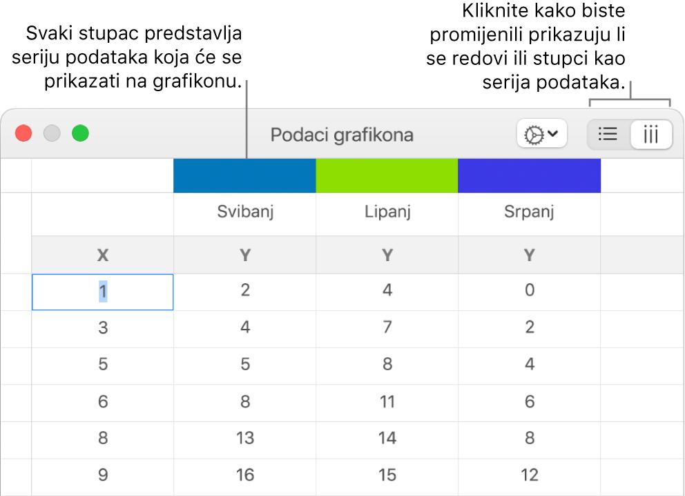 Urednik podataka grafikona s oblačićima za zaglavlja stupaca i tipkama za odabir redaka ili stupaca za seriju podataka.