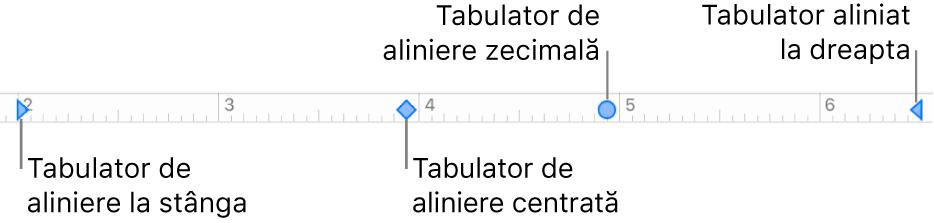 Rigla cu marcaje pentru marginile din stânga și din dreapta ale paragrafului și tabulatorii pentru alinierea la stânga, centrală, zecimală și la dreapta.