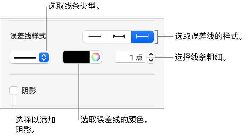 用于设定误差线样式的控制。
