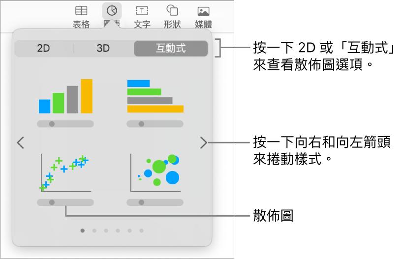 圖片顯示您可加入到幻燈片中的不同圖表類型,說明文字指向散佈圖。