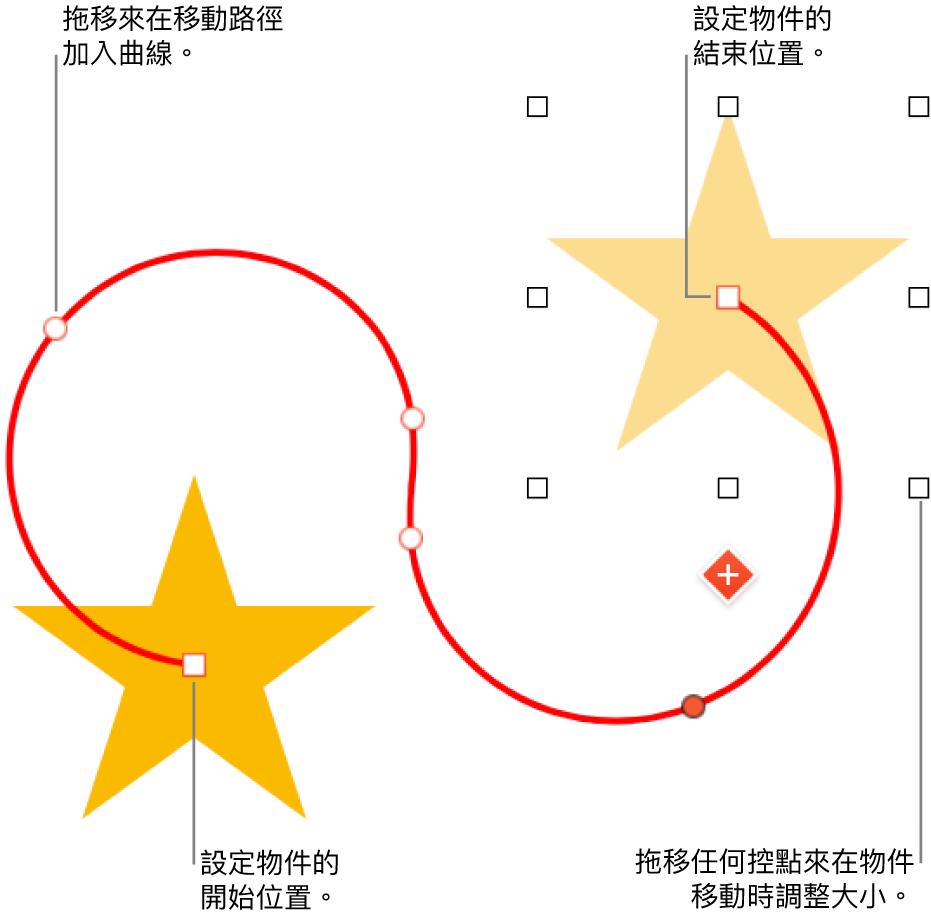 帶有自訂曲線移動路徑的物件。一個不透明的物件顯示起點,而一個虛構物件顯示終點。