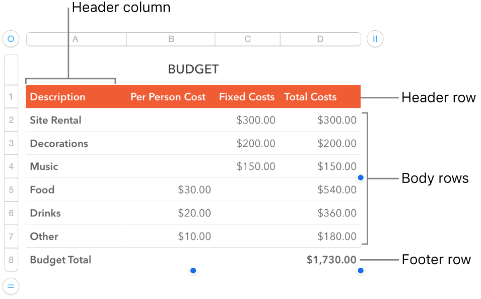 A table showing header, body, and footer rows and columns, and handles for adding or deleting rows or columns.
