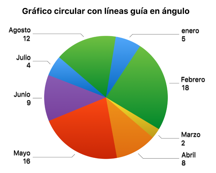 Una gráfica de sectores con etiquetas de valores afuera de los sectores y líneas guía angulares que conectan las etiquetas a los sectores.
