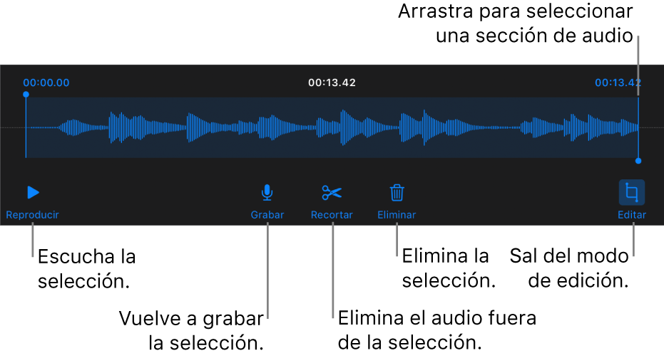 """Controles para editar grabaciones de audio. Las manijas indican la sección seleccionada de la grabación. Los botones Previsualizar, Grabar, Recortar, Eliminar y """"Salir del modo de edición"""" se encuentran abajo."""