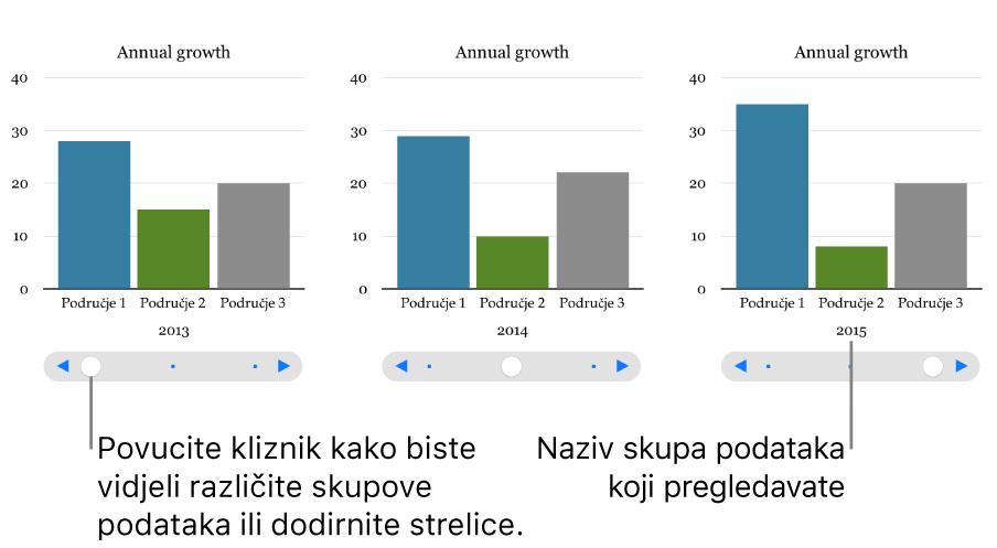 Tri faze interaktivnog grafikona, od kojih svaka prikazuje drugačiji skup podataka.