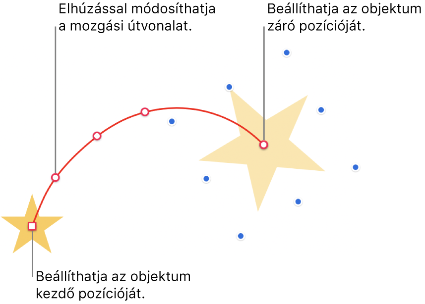 Objektum egyéni ívelt mozgási útvonallal. Az átlátszatlan objektum mutatja a kiindulási helyet, míg a szellemkép-objektum mutatja a végső pozíciót. Az útvonal alakját az útvonal mentén található pontok elhúzásával módosíthatja.