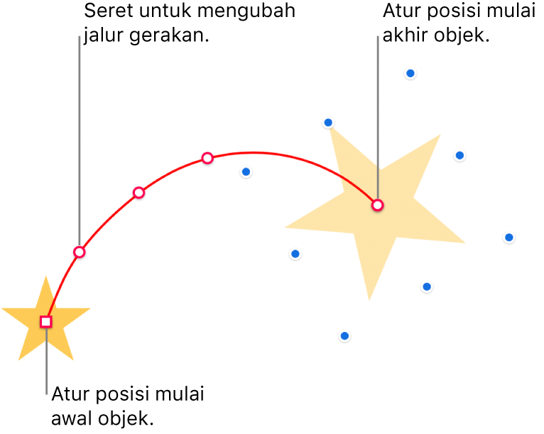 Objek dengan jalur gerakan garis lengkung khusus. Objek buram menampilkan posisi awal dan objek bayangan menampilkan posisi akhir. Titik di sepanjang jalur dapat diseret untuk mengubah bentuk jalur.