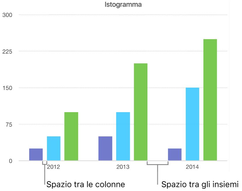 Istogramma che mostra la distanza tra le colonne rispetto alla distanza tra gli insiemi.