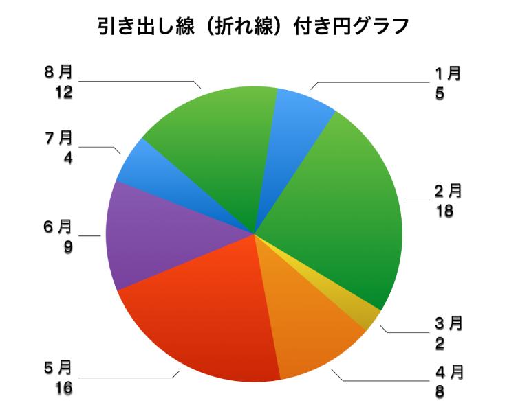 円グラフの数値ラベルが円の分割部分の外にあり、折れ線の引き出し線がラベルと分割部分を接続しています。