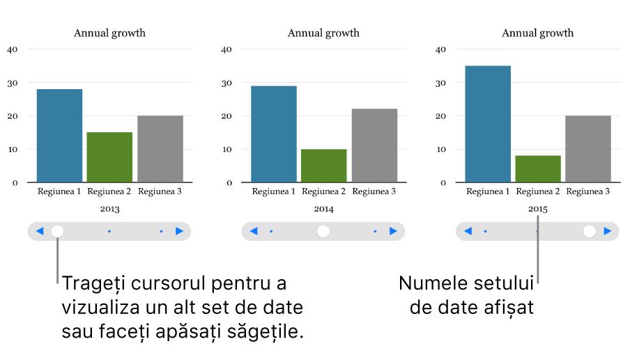 Trei etape ale unei diagrame interactive, fiecare afișând un set de date diferit.