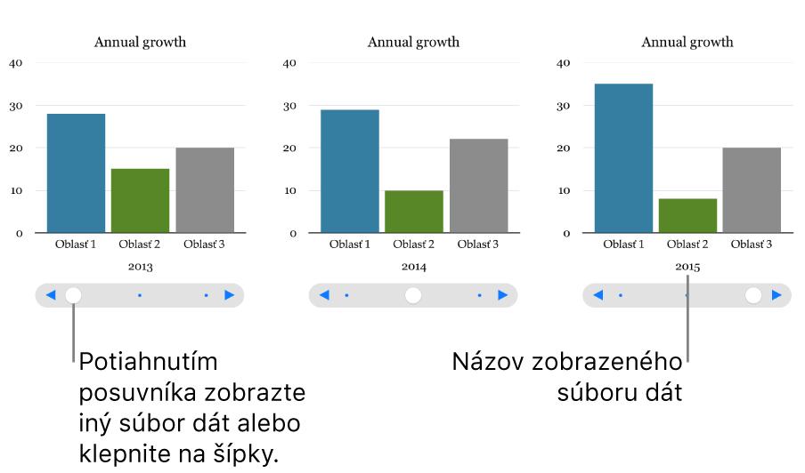 Tri fázy interaktívneho grafu, pričom každá zobrazuje odlišný dátový súbor.
