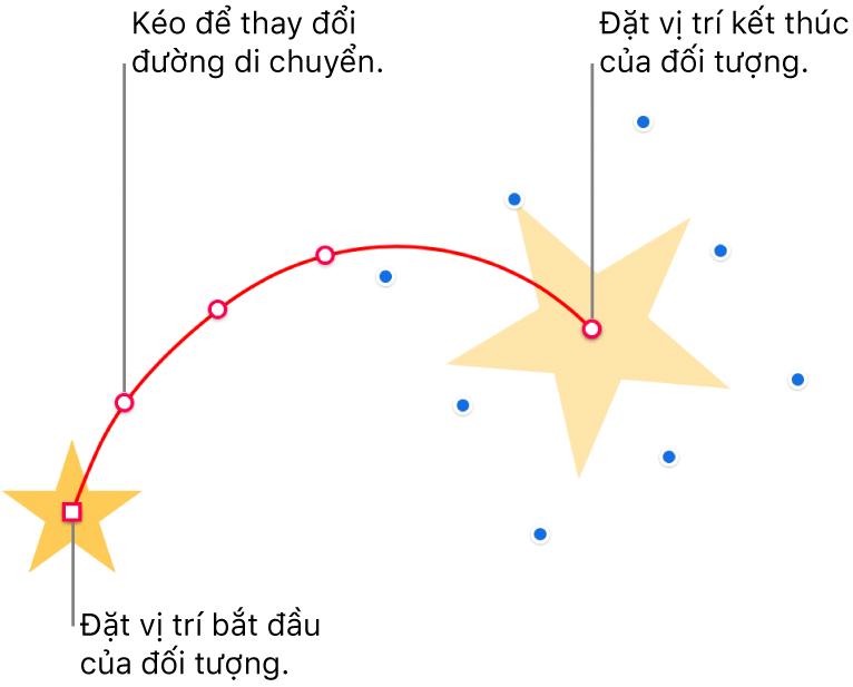 Một đối tượng với một đường dẫn di chuyển cong tùy chỉnh. Một đối tượng mờ hiển thị vị trí bắt đầu và đối tượng bóng mờ hiển thị vị trí kết thúc. Bạn có thể kéo các điểm dọc đường dẫn để thay đổi hình của đường dẫn.