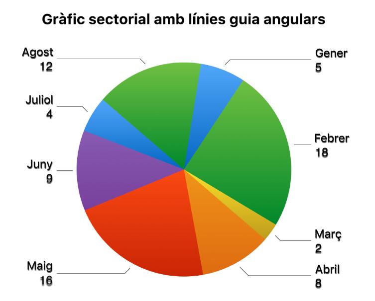 Un gràfic sectorial amb etiquetes de valor fora dels sectors del gràfic i línies de referència en angle que connecten les etiquetes amb els sectors.