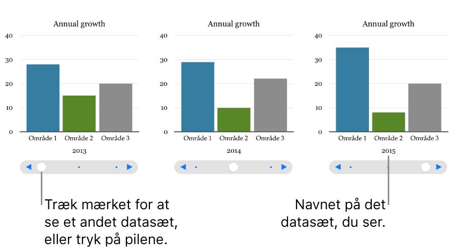 Tre stadier af et interaktivt diagram, der hver viser forskellige datasæt.