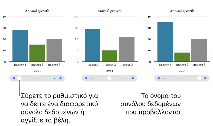 Τρία στάδια ενός διαδραστικού γραφήματος, το καθένα από τα οποία δείχνει ένα διαφορετικό σύνολο δεδομένων.